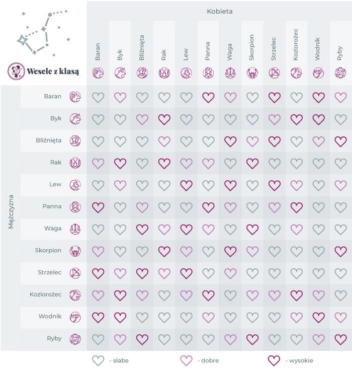 Znaki zodiaku dopasowanie tabela